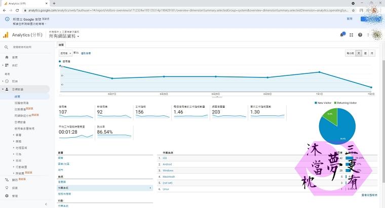 部落格常用工具 Google Analytics 截圖